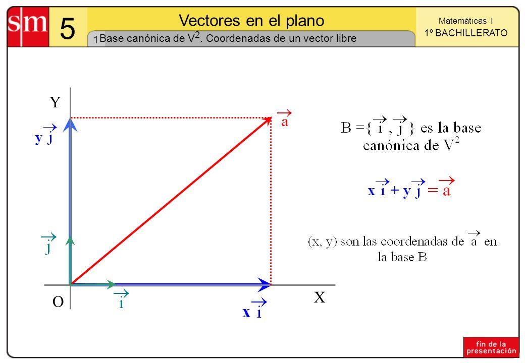 Base canónica de V2. Coordenadas de un vector libre