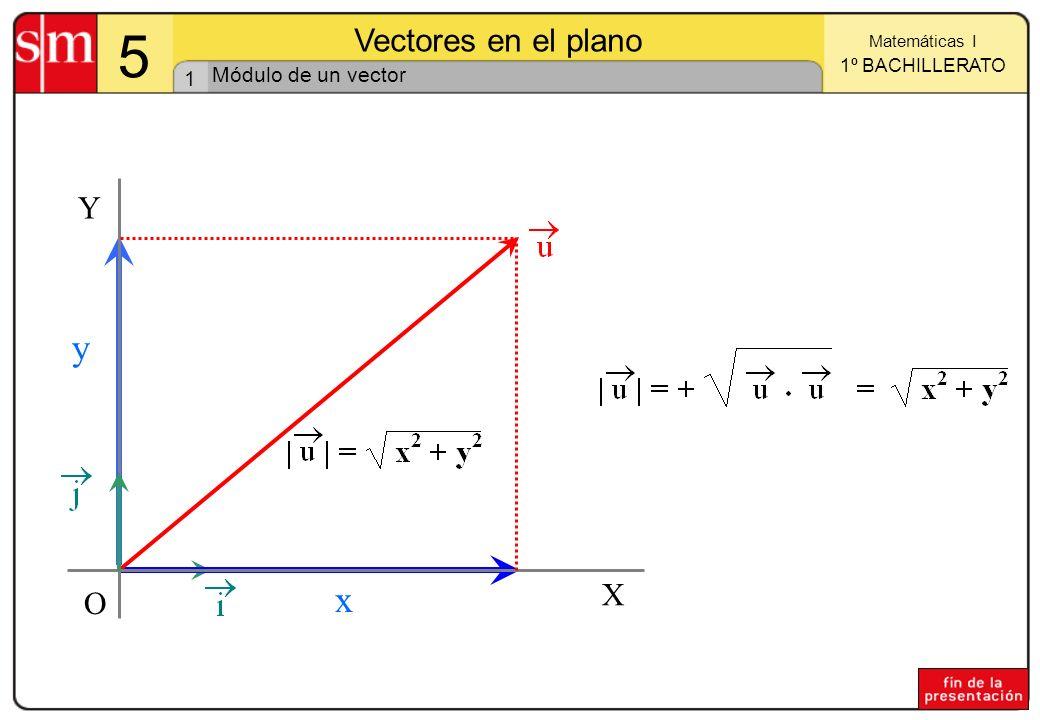 Módulo de un vector X Y O x y