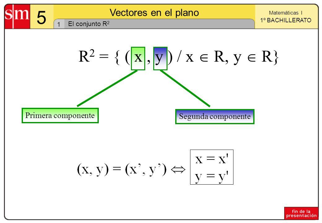 R2 = { ( x , y ) / x  R, y  R} Primera componente Segunda componente