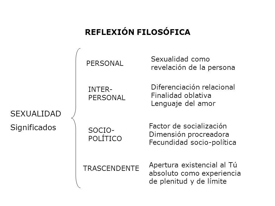 REFLEXIÓN FILOSÓFICA SEXUALIDAD Significados