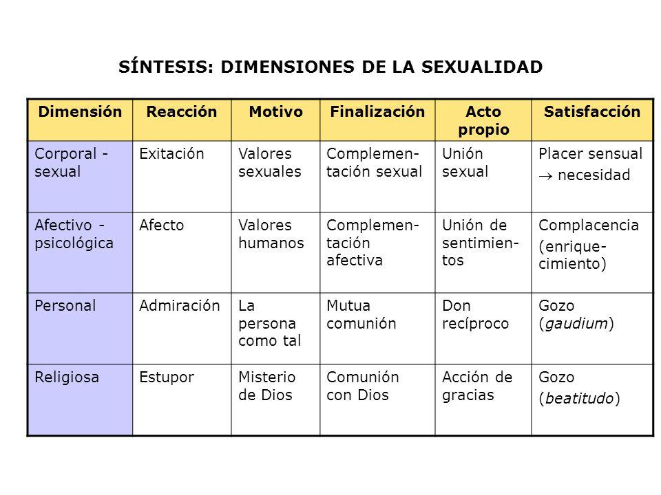 SÍNTESIS: DIMENSIONES DE LA SEXUALIDAD