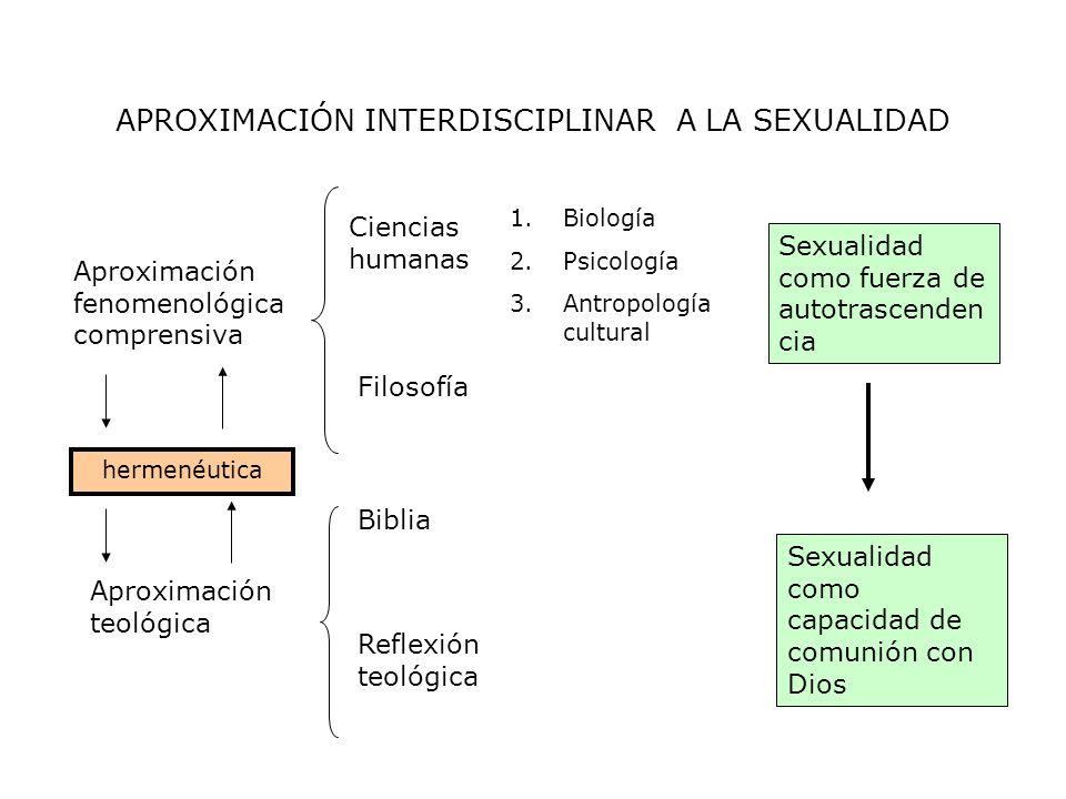 APROXIMACIÓN INTERDISCIPLINAR A LA SEXUALIDAD