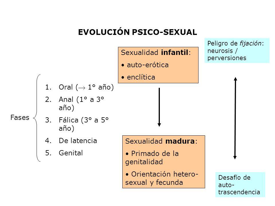 EVOLUCIÓN PSICO-SEXUAL