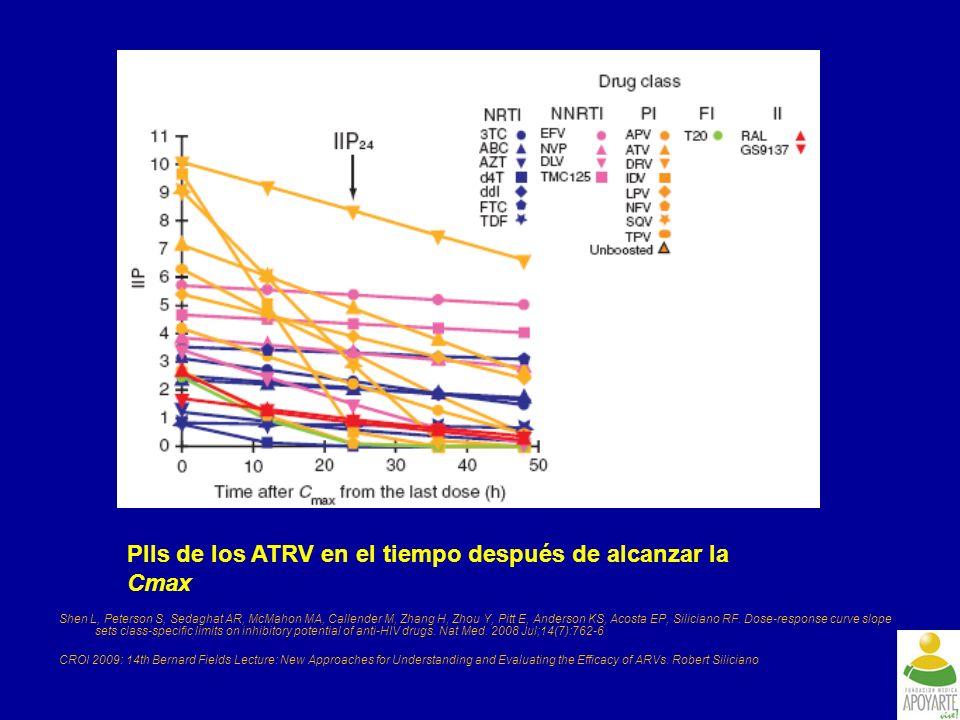 PIIs de los ATRV en el tiempo después de alcanzar la Cmax