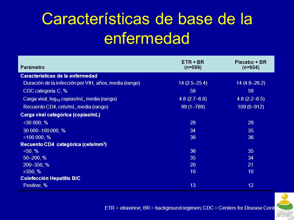 Características de base de la enfermedad