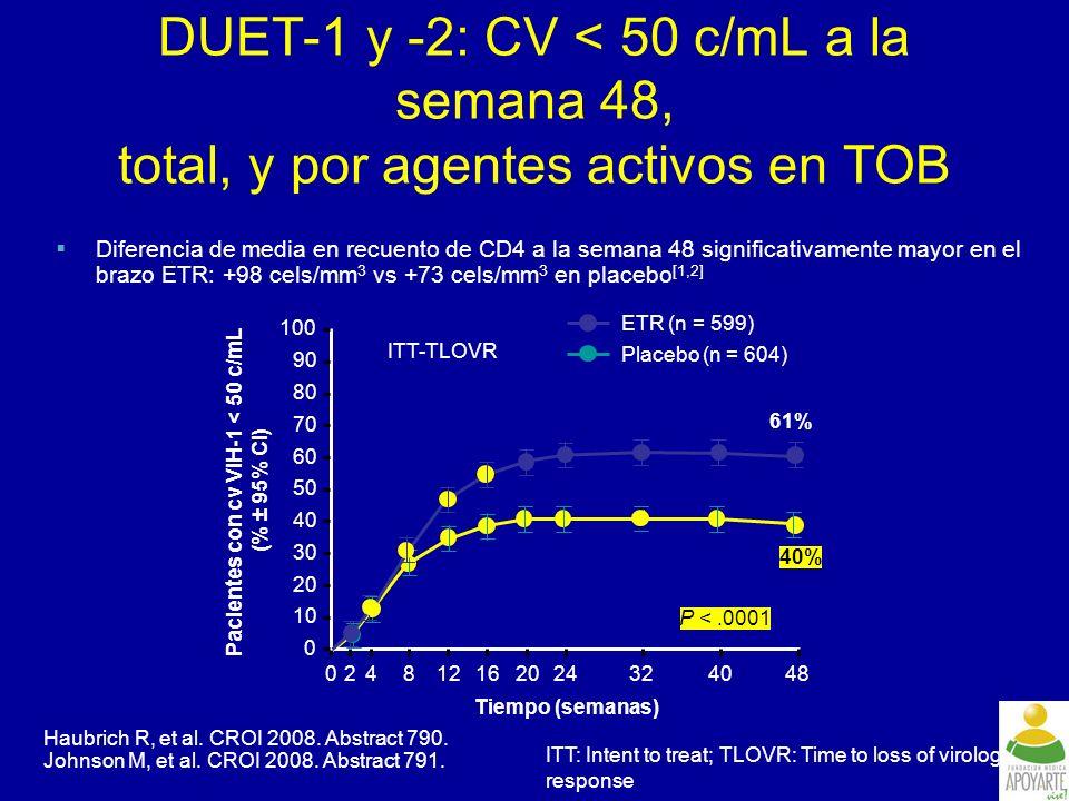 Pacientes con cv VIH-1 < 50 c/mL (% ± 95% CI)