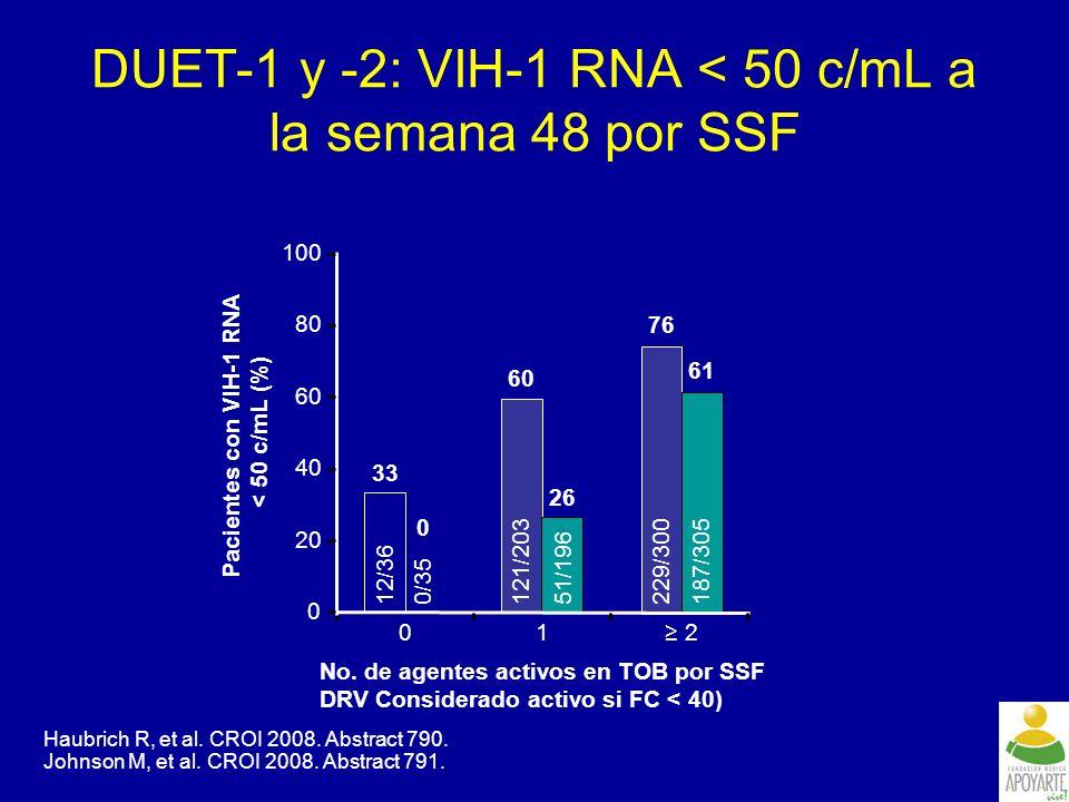 DUET-1 y -2: VIH-1 RNA < 50 c/mL a la semana 48 por SSF