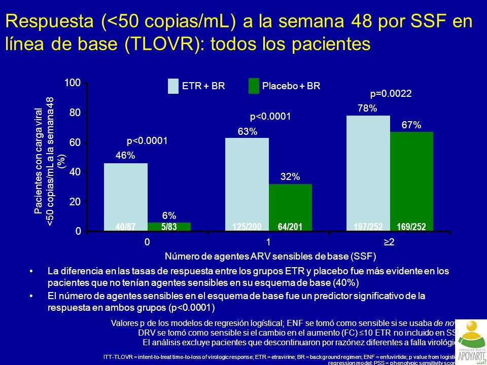 Respuesta (<50 copias/mL) a la semana 48 por SSF en línea de base (TLOVR): todos los pacientes