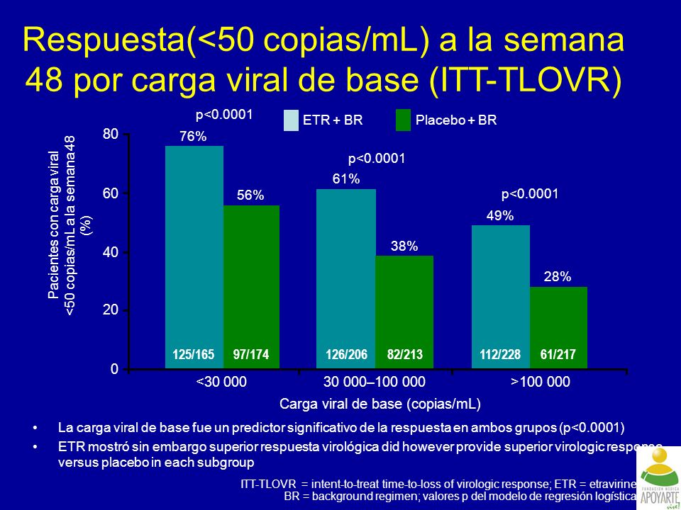 Respuesta(<50 copias/mL) a la semana 48 por carga viral de base (ITT-TLOVR)