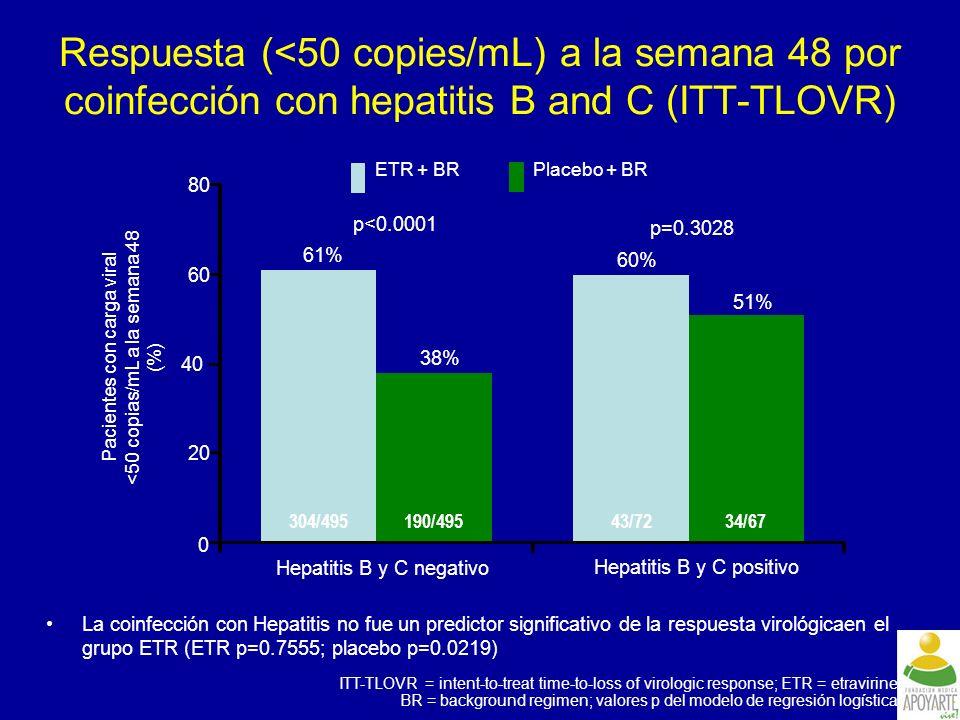 Respuesta (<50 copies/mL) a la semana 48 por coinfección con hepatitis B and C (ITT-TLOVR)