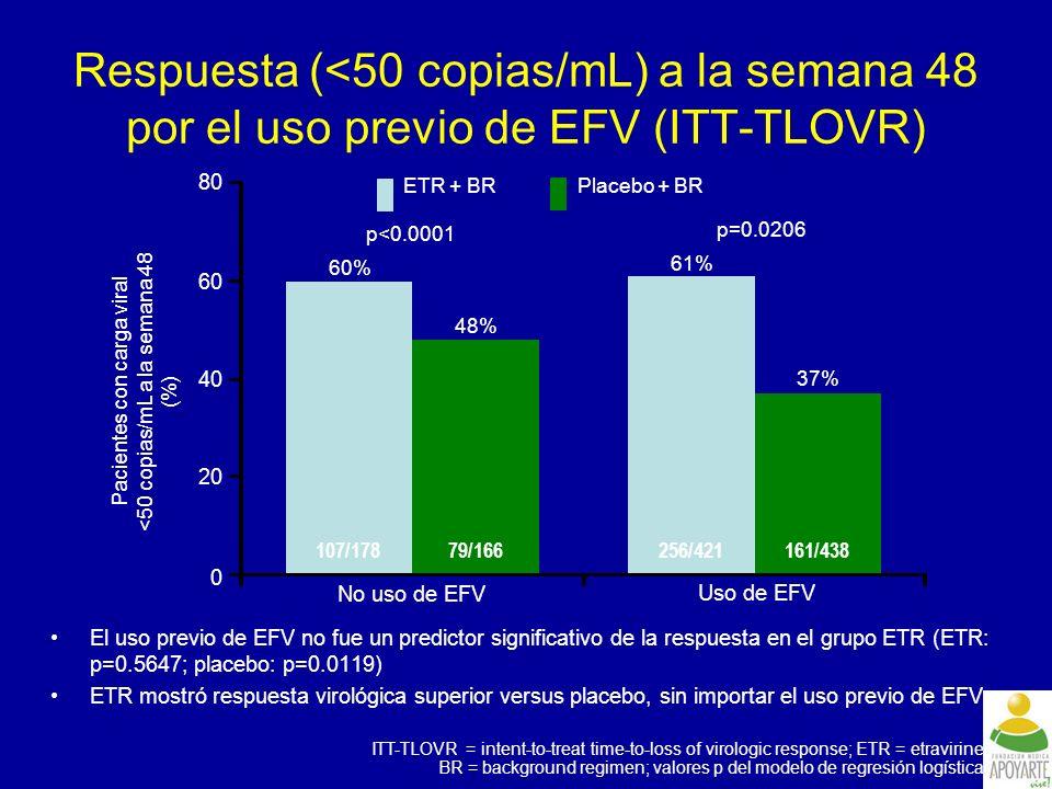 Pacientes con carga viral <50 copias/mL a la semana 48 (%)