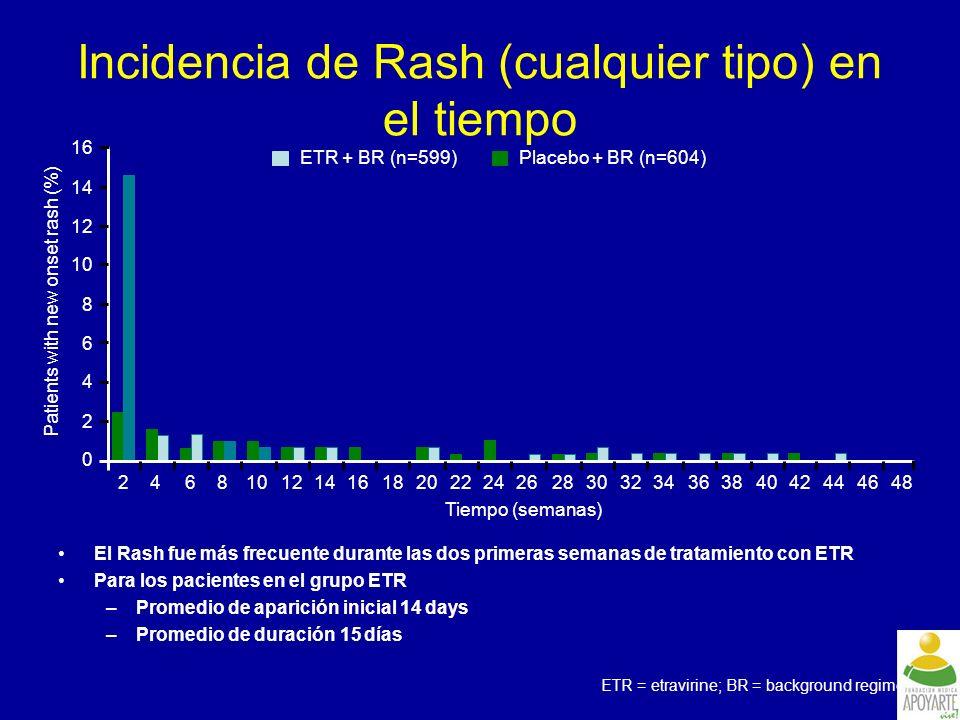 Incidencia de Rash (cualquier tipo) en el tiempo