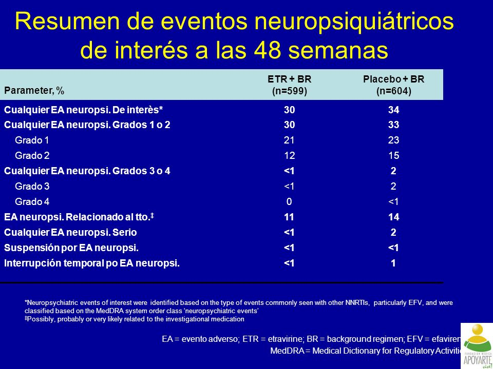 Resumen de eventos neuropsiquiátricos de interés a las 48 semanas