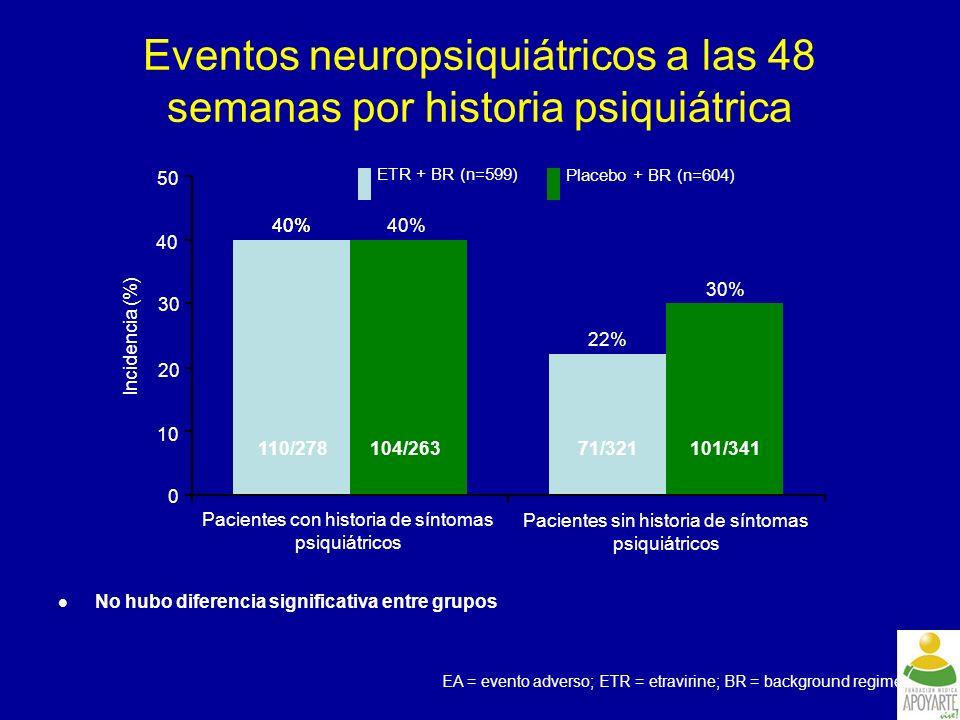 Eventos neuropsiquiátricos a las 48 semanas por historia psiquiátrica
