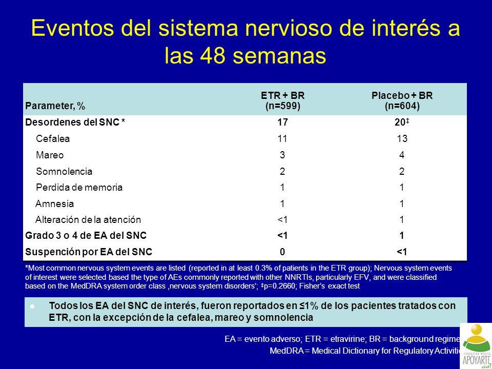 Eventos del sistema nervioso de interés a las 48 semanas