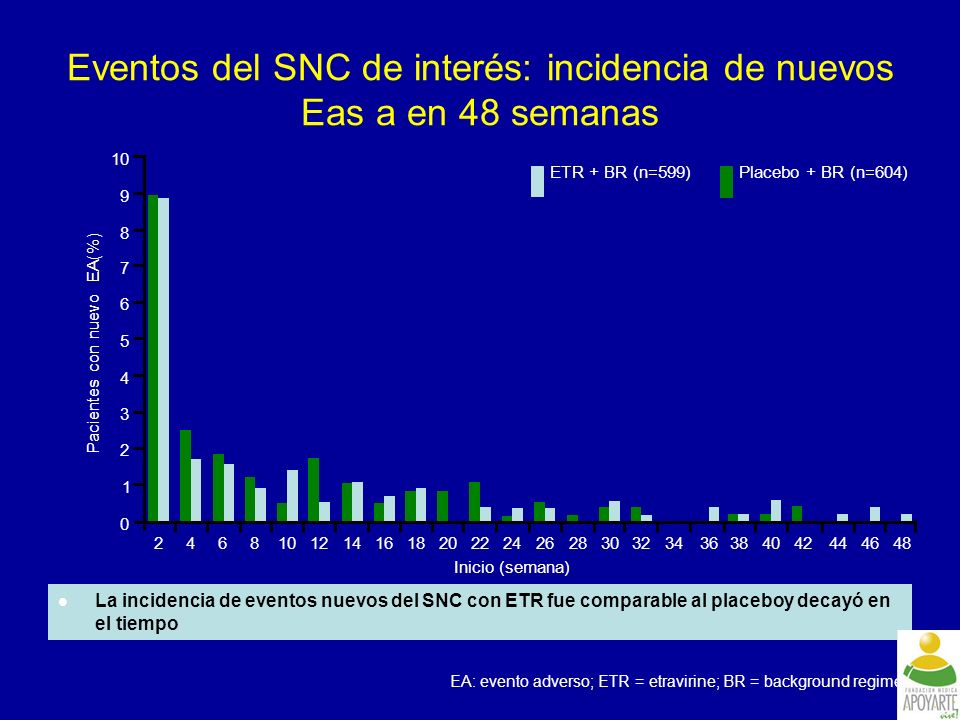 Eventos del SNC de interés: incidencia de nuevos Eas a en 48 semanas