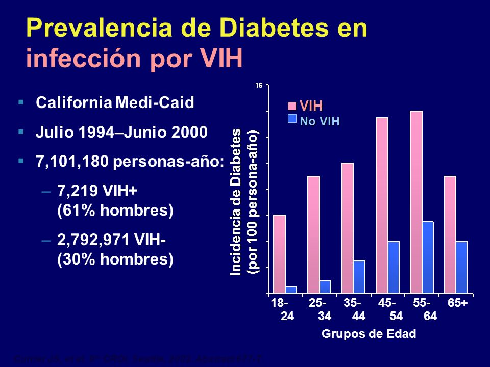 Prevalencia de Diabetes en infección por VIH