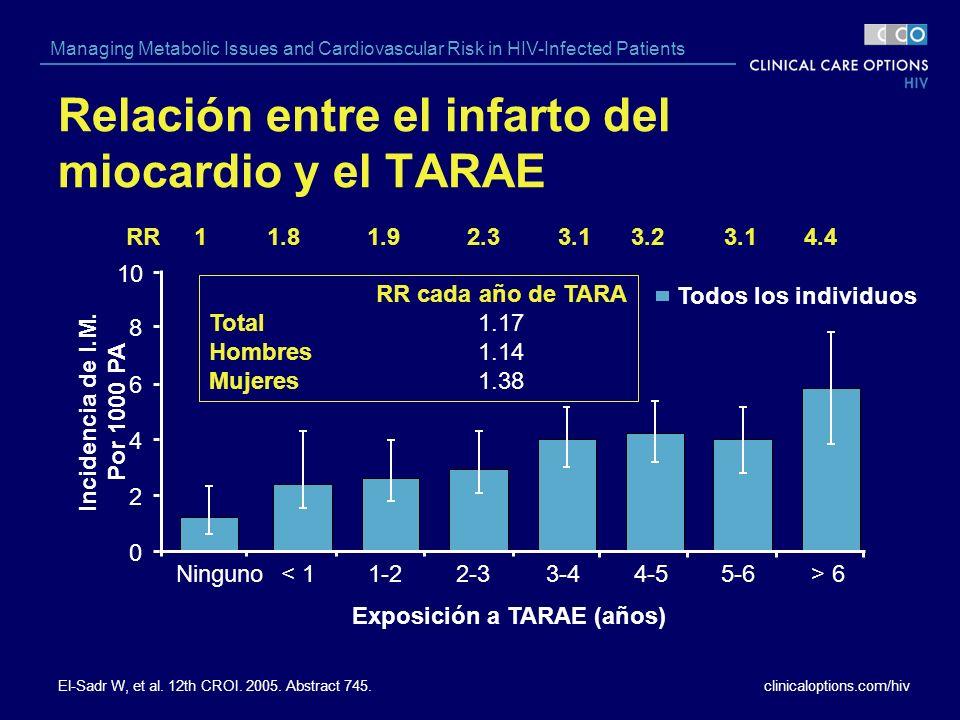 Relación entre el infarto del miocardio y el TARAE