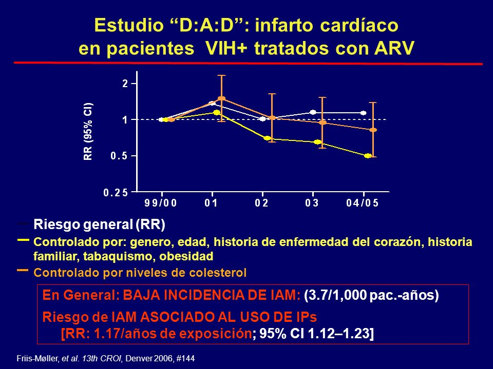 Estudio D:A:D : infarto cardíaco en pacientes VIH+ tratados con ARV