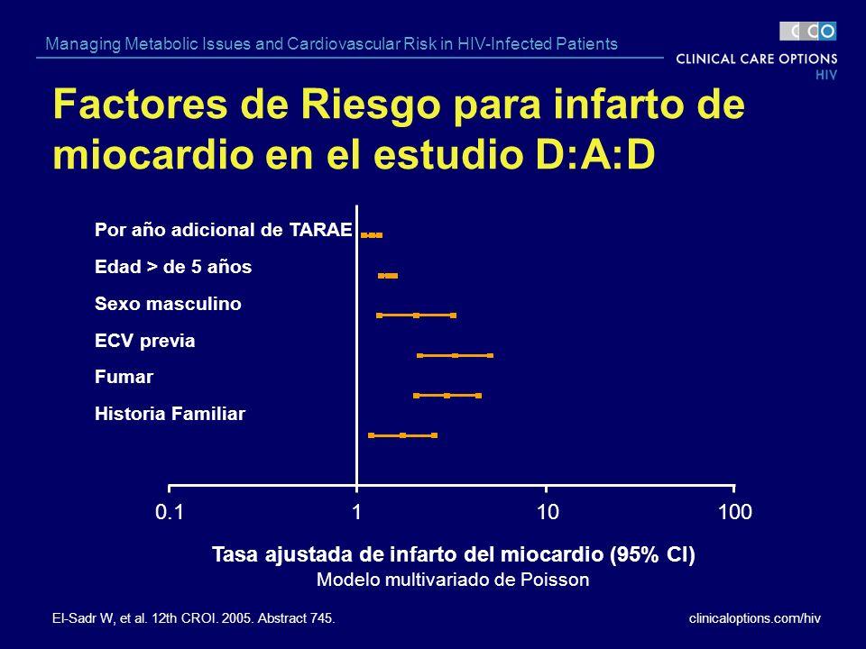 Factores de Riesgo para infarto de miocardio en el estudio D:A:D