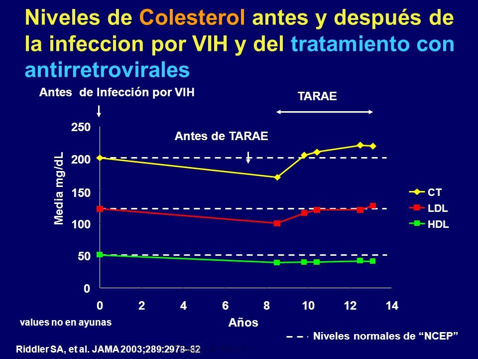 Niveles de Colesterol antes y después de la infeccion por VIH y del tratamiento con antirretrovirales
