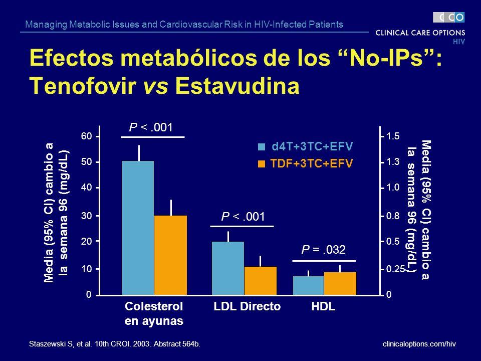 Efectos metabólicos de los No-IPs : Tenofovir vs Estavudina