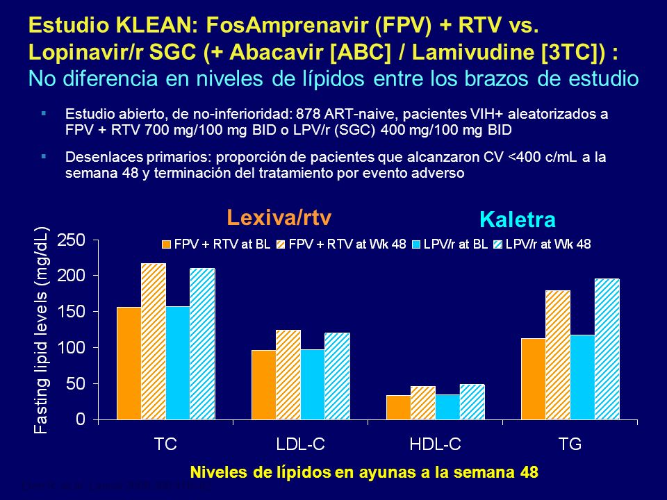 Estudio KLEAN: FosAmprenavir (FPV) + RTV vs
