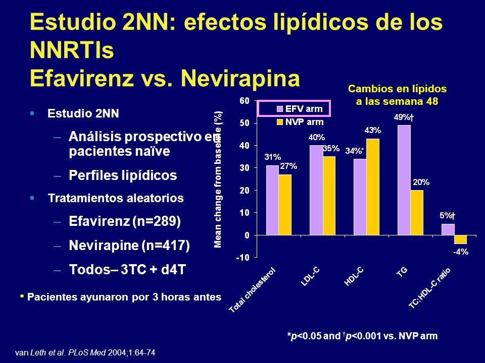 Estudio 2NN: efectos lipídicos de los NNRTIs Efavirenz vs. Nevirapina