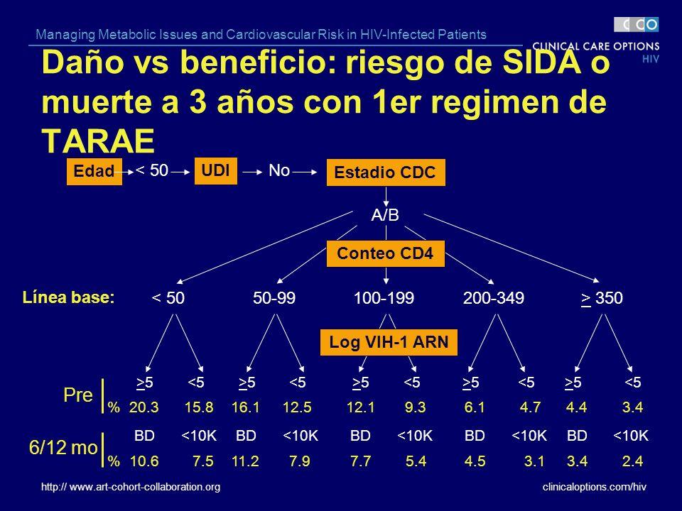 Daño vs beneficio: riesgo de SIDA o muerte a 3 años con 1er regimen de TARAE