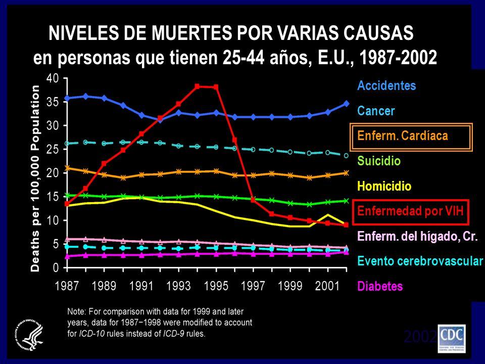 NIVELES DE MUERTES POR VARIAS CAUSAS en personas que tienen 25-44 años, E.U., 1987-2002