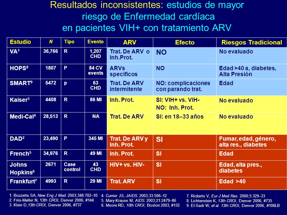 Resultados inconsistentes: estudios de mayor riesgo de Enfermedad cardíaca en pacientes VIH+ con tratamiento ARV