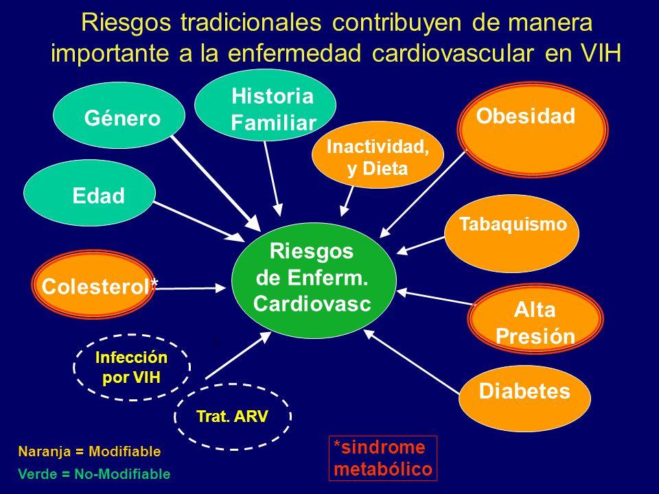 Riesgos de Enferm. Cardiovasc