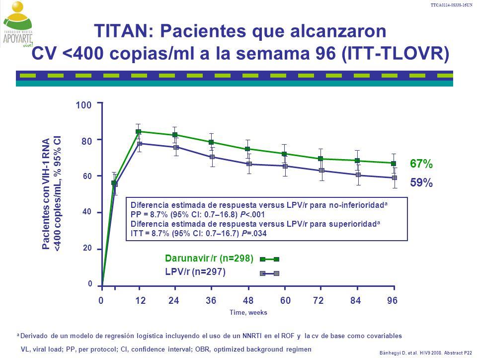 TTCA0114-08338-16UN TITAN: Pacientes que alcanzaron CV <400 copias/ml a la semama 96 (ITT-TLOVR) 100.
