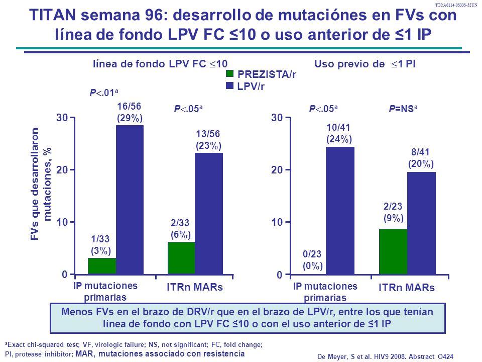 TITAN semana 96: desarrollo de mutaciónes en FVs con línea de fondo LPV FC ≤10 o uso anterior de ≤1 IP