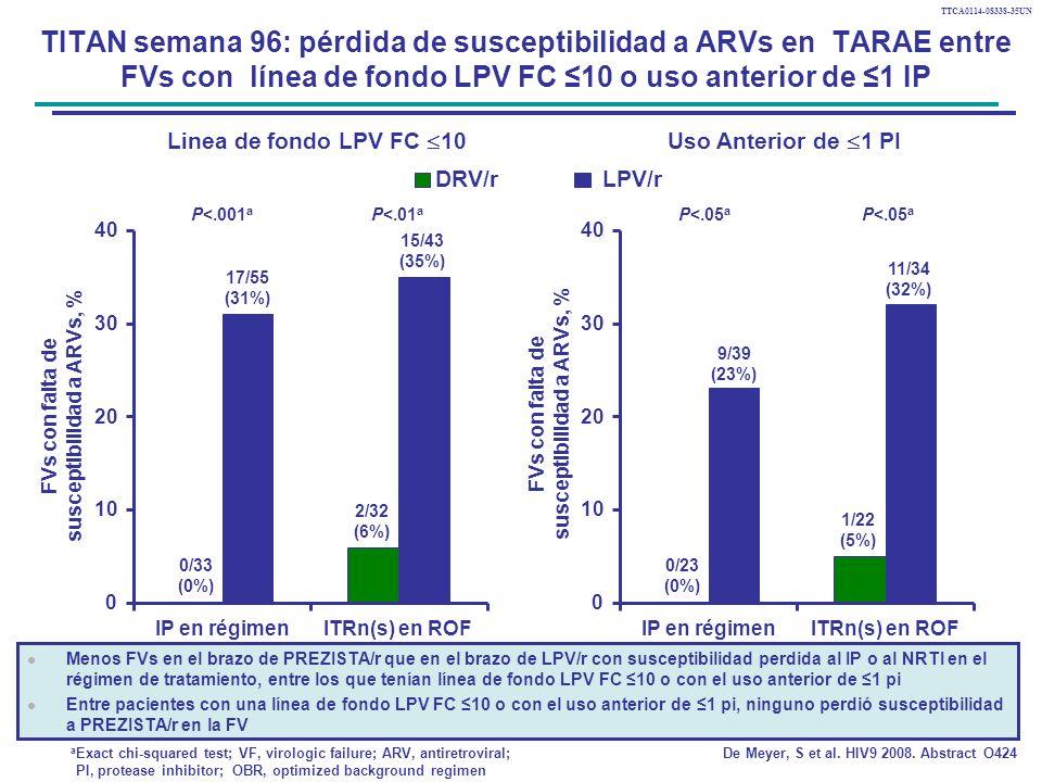 susceptibilidad a ARVs, % susceptibilidad a ARVs, %