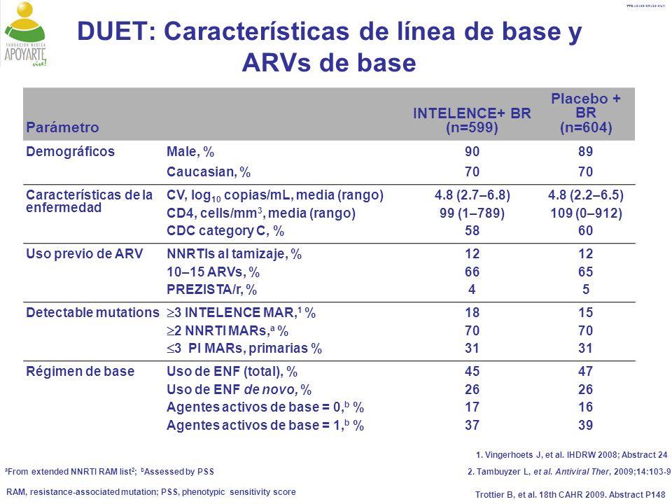 DUET: Características de línea de base y ARVs de base