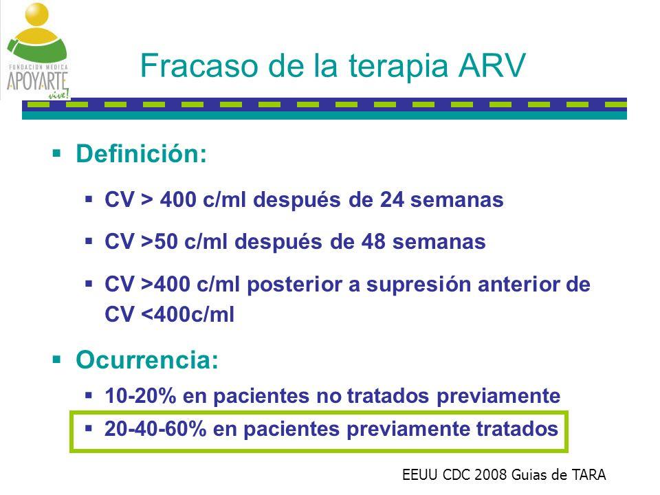 Fracaso de la terapia ARV