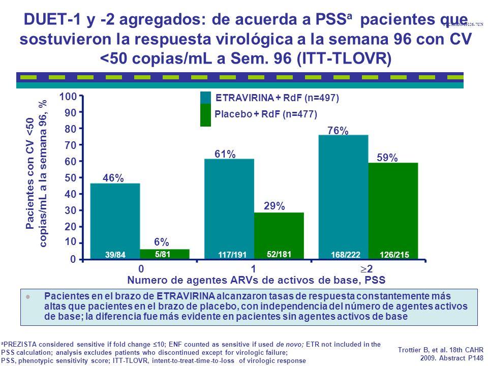 DUET-1 y -2 agregados: de acuerda a PSSa pacientes que sostuvieron la respuesta virológica a la semana 96 con CV <50 copias/mL a Sem. 96 (ITT-TLOVR)