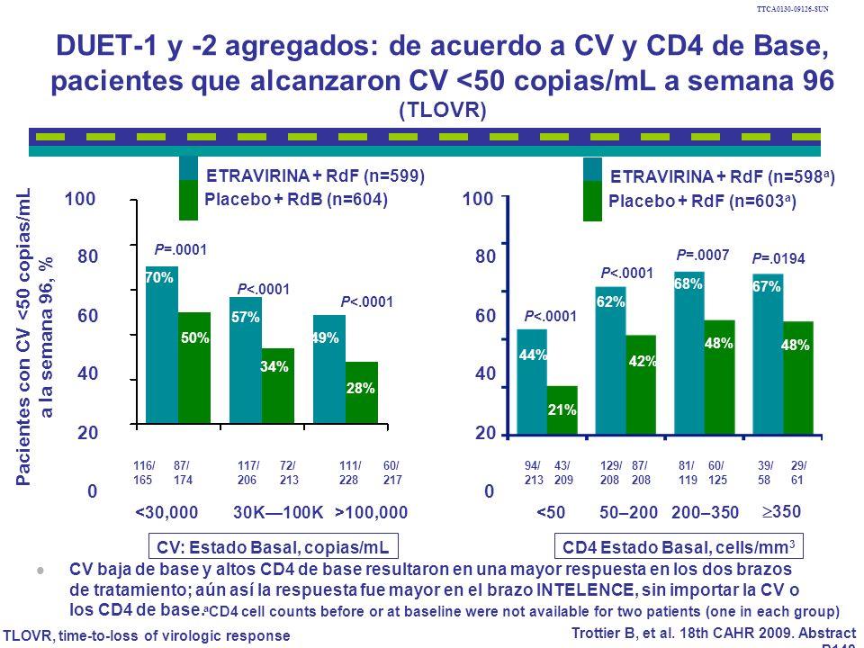 Pacientes con CV <50 copias/mL a la semana 96, %