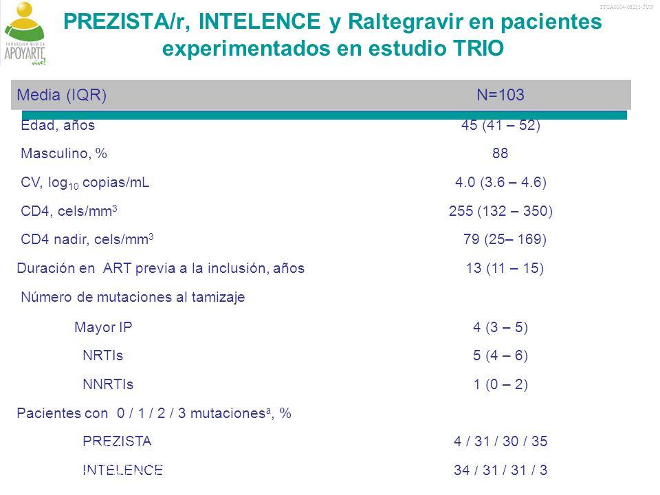 TTCA0104-08231-5UN PREZISTA/r, INTELENCE y Raltegravir en pacientes experimentados en estudio TRIO.