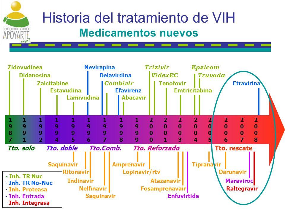 Historia del tratamiento de VIH Medicamentos nuevos