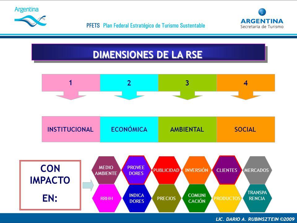 DIMENSIONES DE LA RSE CON IMPACTO EN: