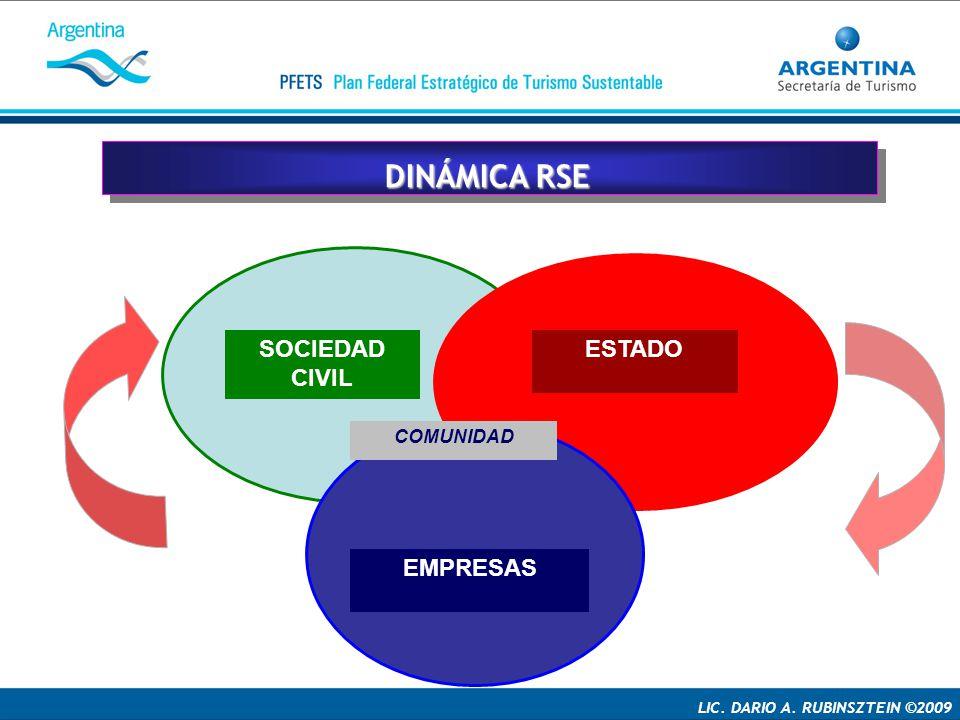 DINÁMICA RSE SOCIEDAD CIVIL ESTADO EMPRESAS COMUNIDAD