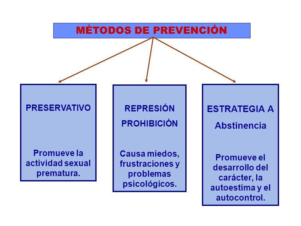 MÉTODOS DE PREVENCIÓN ESTRATEGIA A Abstinencia PRESERVATIVO REPRESIÓN