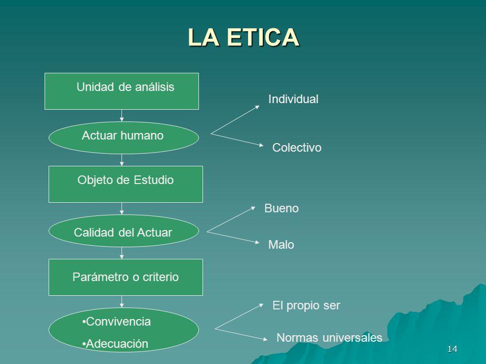 LA ETICA Unidad de análisis Individual Actuar humano Colectivo