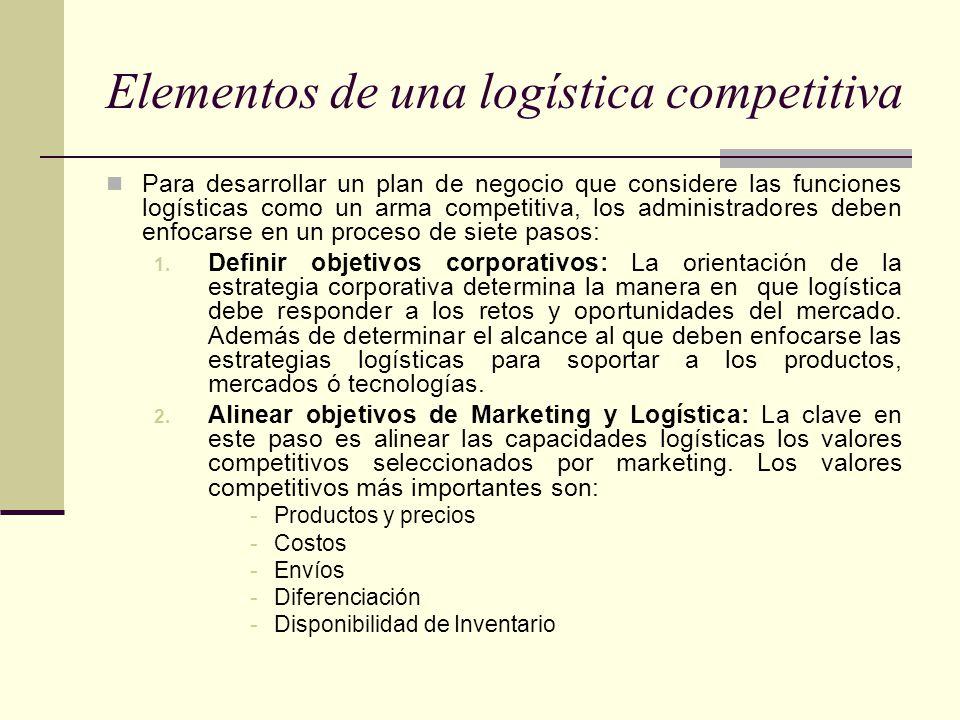 Elementos de una logística competitiva