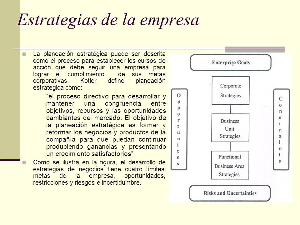 Estrategias de la empresa