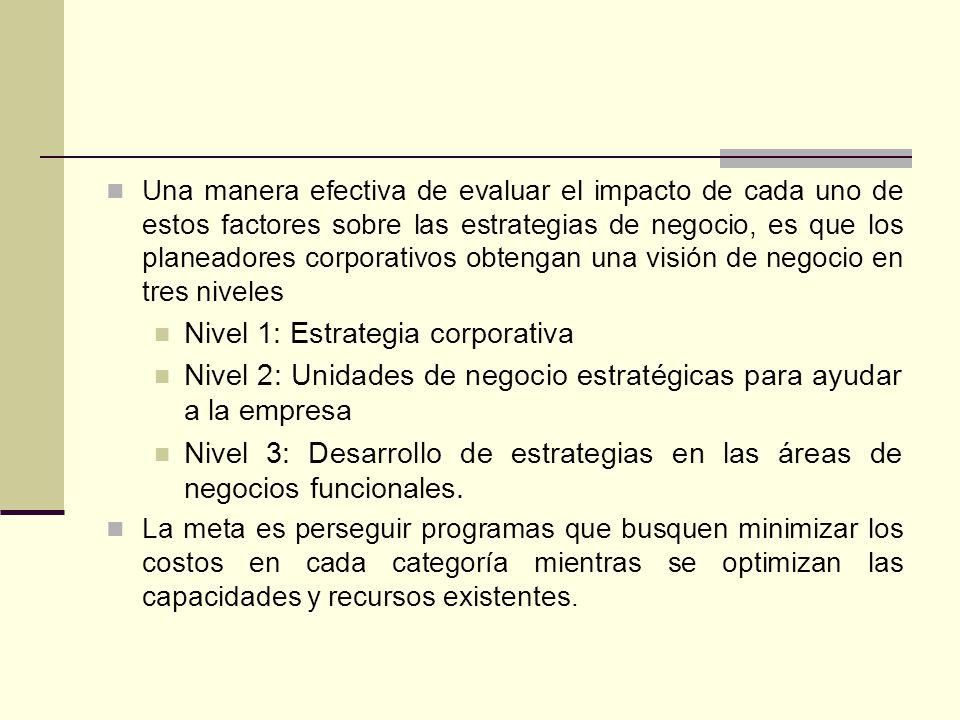 Nivel 1: Estrategia corporativa