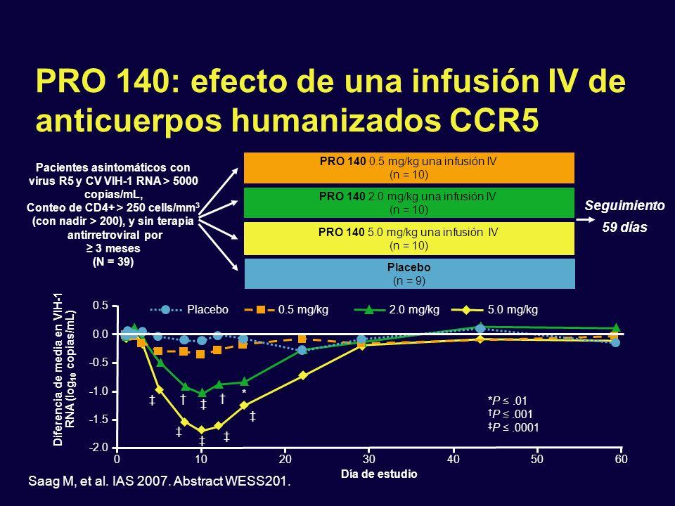 PRO 140: efecto de una infusión IV de anticuerpos humanizados CCR5