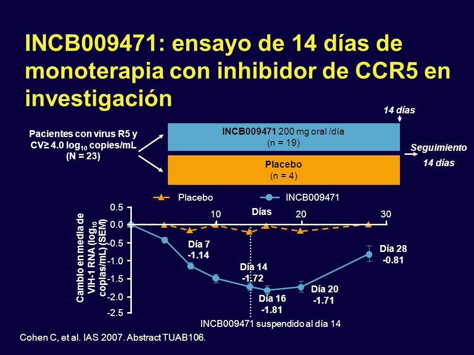 INCB009471: ensayo de 14 días de monoterapia con inhibidor de CCR5 en investigación